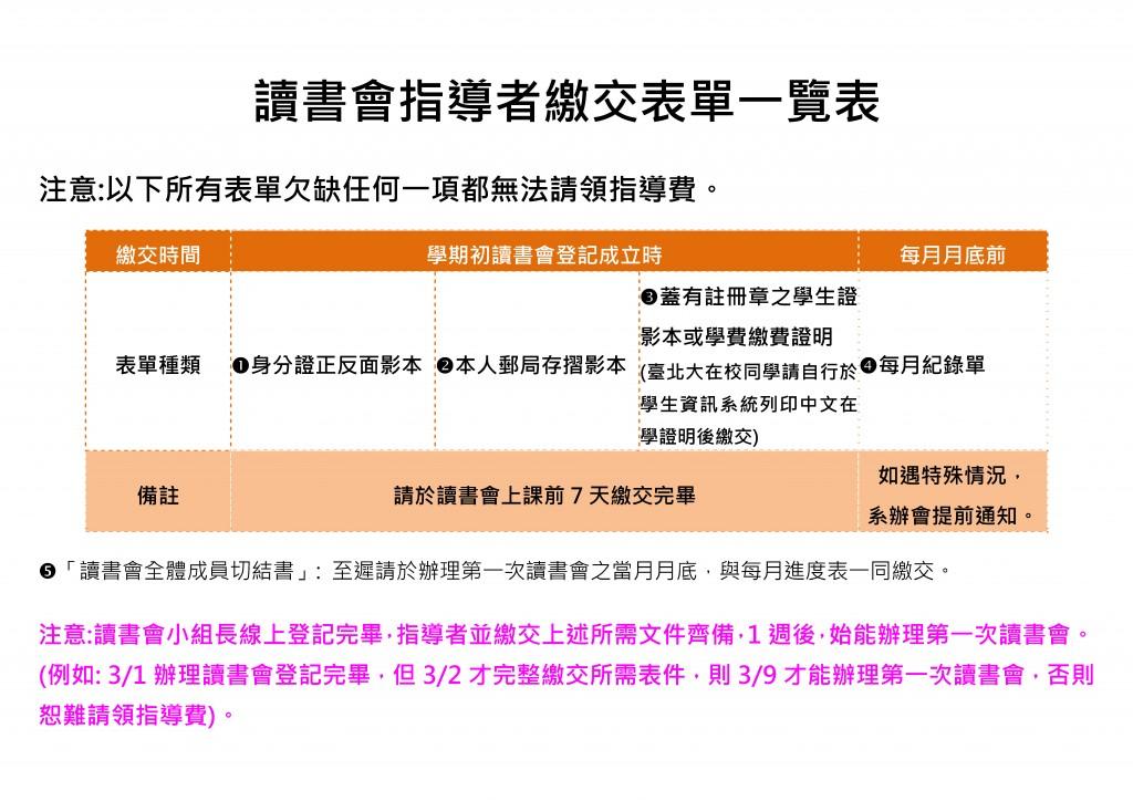 (網頁新版)讀書會指導者繳交表單一覽表1070201起適用