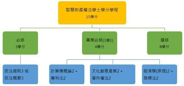 智財學程學分組合